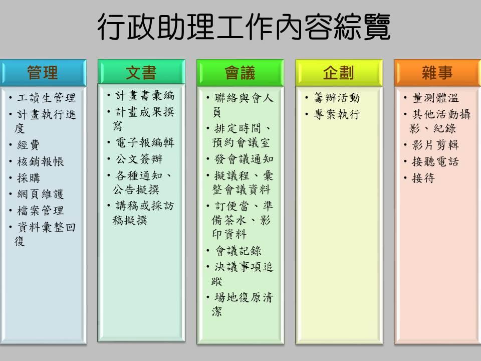 行政助理工作內容分類綜覽